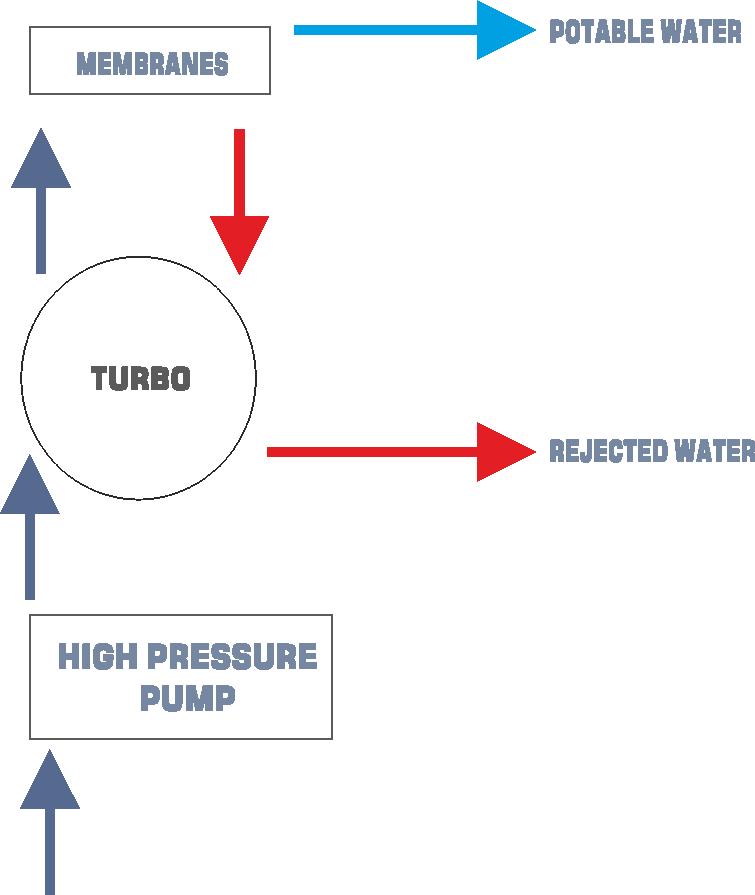 Turbo Scheme